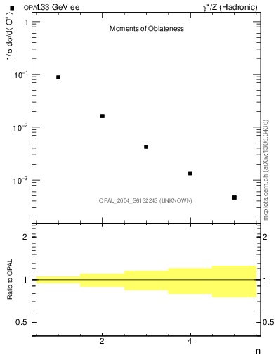Plot of O-mom in 133 GeV ee collisions