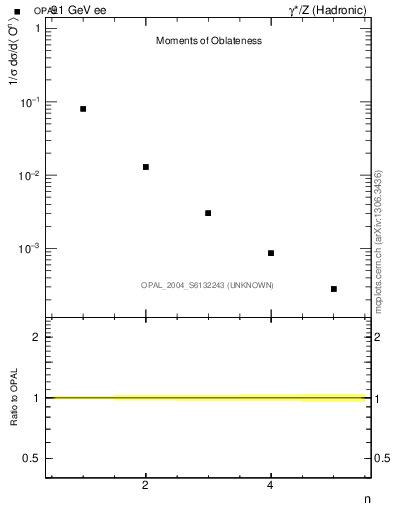 Plot of O-mom in 91 GeV ee collisions