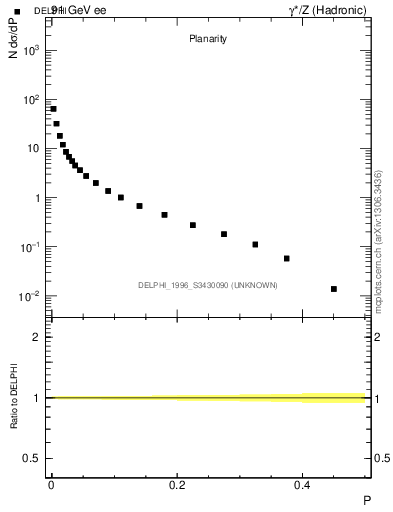Plot of P in 91 GeV ee collisions