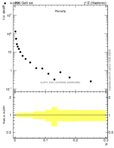 Plot of P in 206 GeV ee collisions