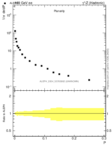 Plot of P in 189 GeV ee collisions