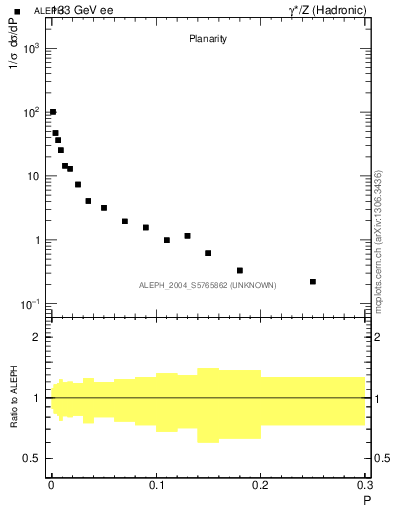 Plot of P in 133 GeV ee collisions