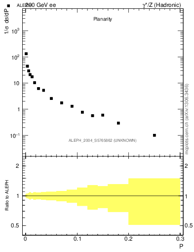 Plot of P in 200 GeV ee collisions