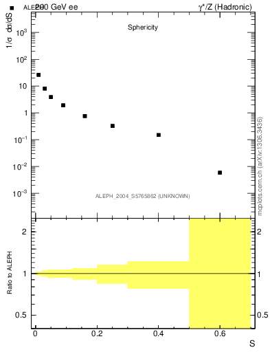 Plot of S in 200 GeV ee collisions