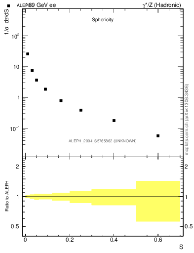 Plot of S in 189 GeV ee collisions