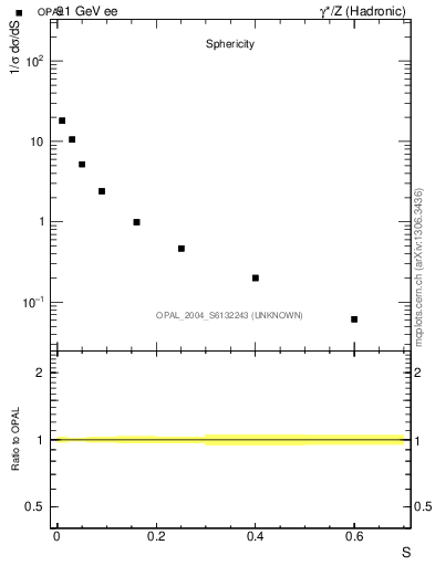 Plot of S in 91 GeV ee collisions