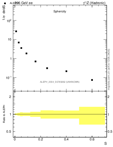 Plot of S in 206 GeV ee collisions