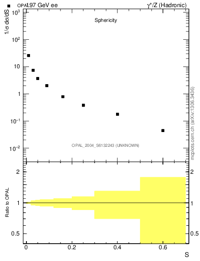 Plot of S in 197 GeV ee collisions