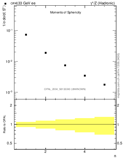 Plot of S-mom in 133 GeV ee collisions