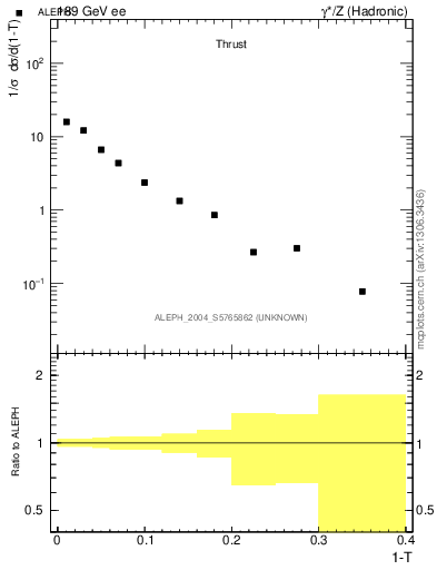 Plot of T in 189 GeV ee collisions
