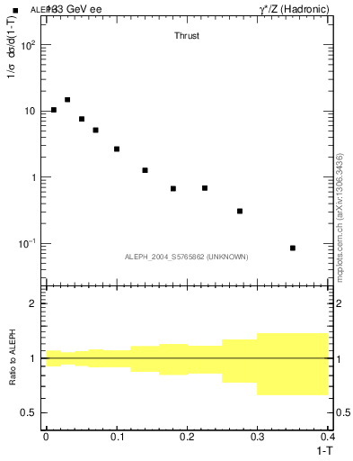 Plot of T in 133 GeV ee collisions