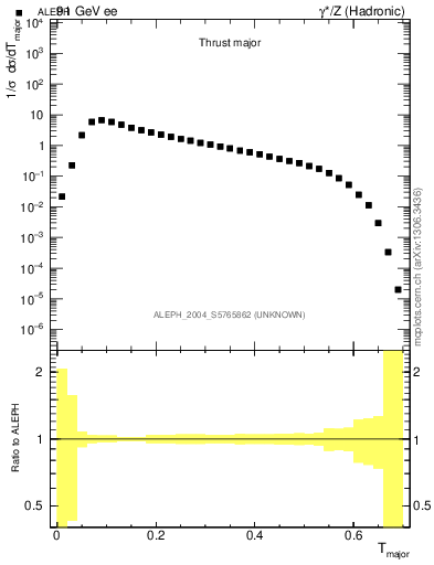 Plot of Tmajor in 91 GeV ee collisions