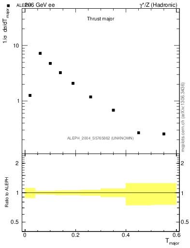 Plot of Tmajor in 206 GeV ee collisions