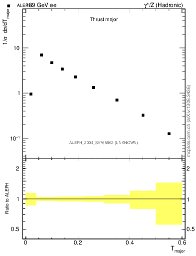 Plot of Tmajor in 189 GeV ee collisions