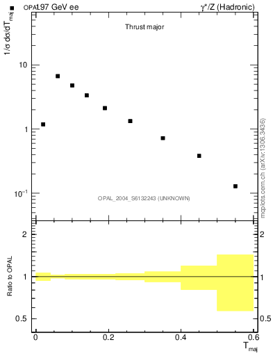 Plot of Tmajor in 197 GeV ee collisions