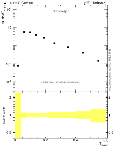 Plot of Tmajor in 133 GeV ee collisions