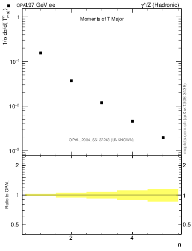 Plot of Tmajor-mom in 197 GeV ee collisions