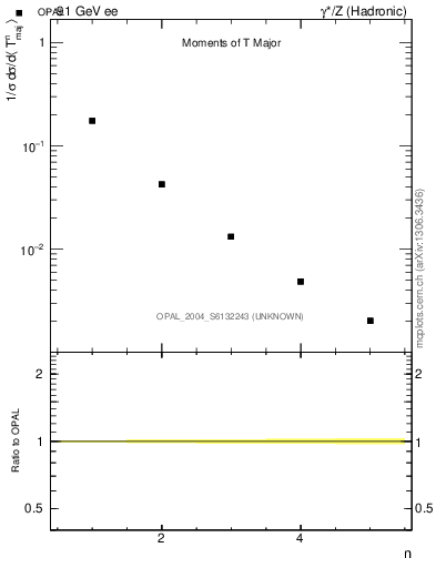 Plot of Tmajor-mom in 91 GeV ee collisions