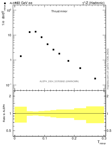 Plot of Tminor in 133 GeV ee collisions