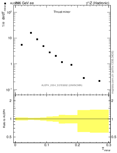Plot of Tminor in 206 GeV ee collisions