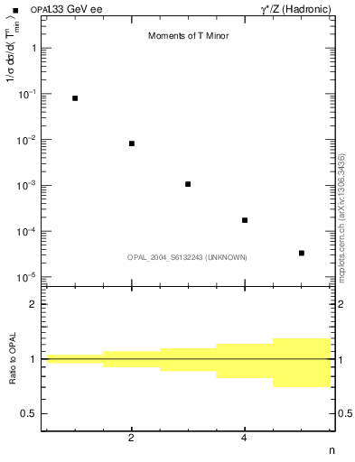 Plot of Tminor-mom in 133 GeV ee collisions