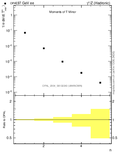 Plot of Tminor-mom in 197 GeV ee collisions