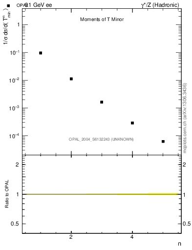 Plot of Tminor-mom in 91 GeV ee collisions