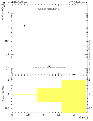 Plot of Y2 in 200 GeV ee collisions