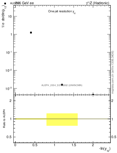 Plot of Y2 in 206 GeV ee collisions