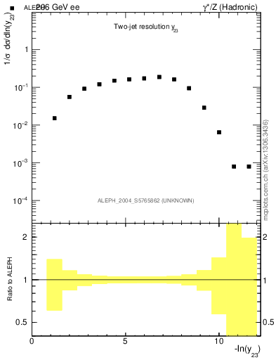 Plot of Y3 in 206 GeV ee collisions