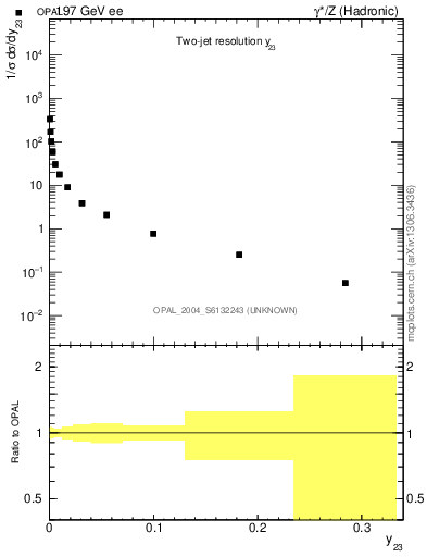 Plot of Y3 in 197 GeV ee collisions