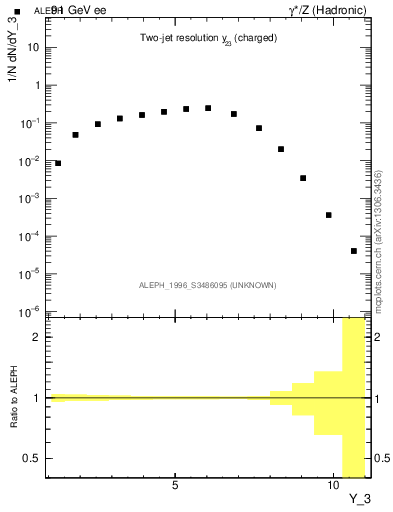Plot of Y3 in 91 GeV ee collisions