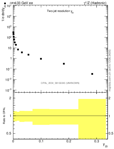 Plot of Y3 in 133 GeV ee collisions
