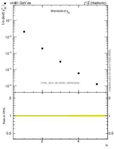 Plot of Y3-mom in 91 GeV ee collisions