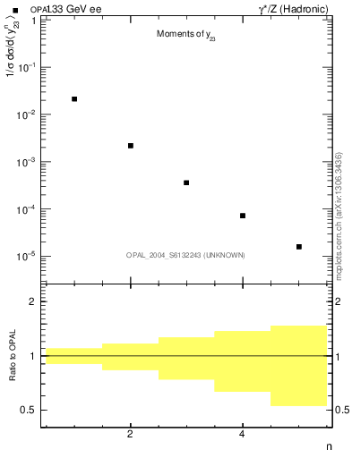 Plot of Y3-mom in 133 GeV ee collisions