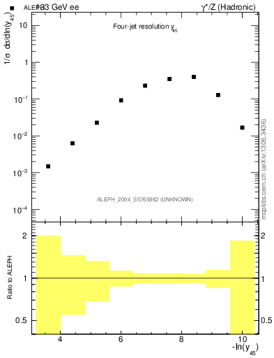 Plot of Y5 in 133 GeV ee collisions
