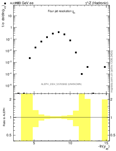 Plot of Y5 in 189 GeV ee collisions