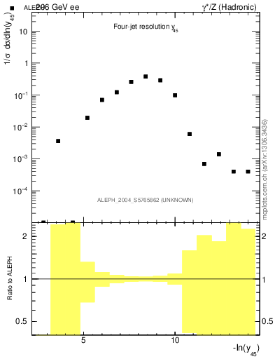 Plot of Y5 in 206 GeV ee collisions