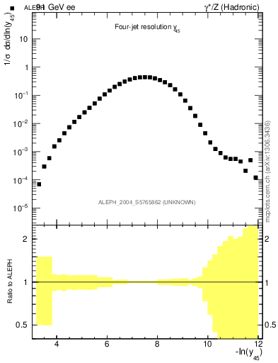 Plot of Y5 in 91 GeV ee collisions