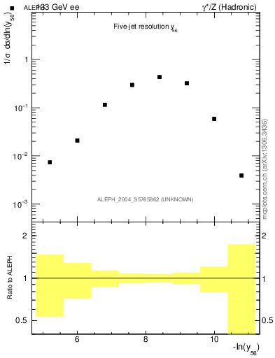 Plot of Y6 in 133 GeV ee collisions