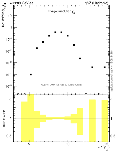 Plot of Y6 in 189 GeV ee collisions