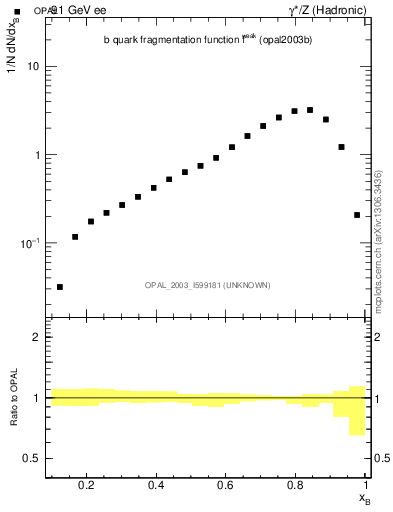 Plot of b-f-weak in 91 GeV ee collisions