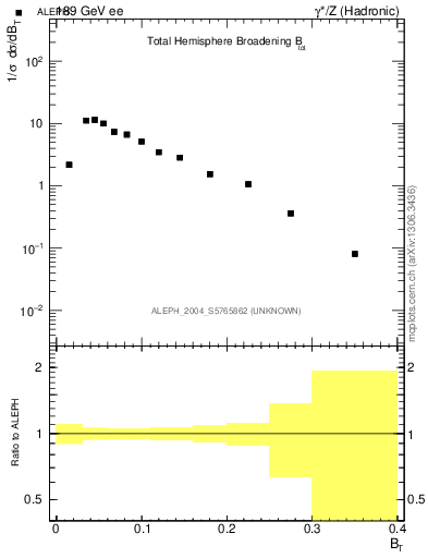 Plot of broadj in 189 GeV ee collisions