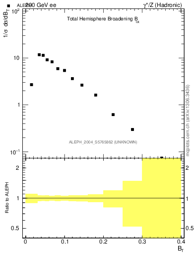 Plot of broadj in 200 GeV ee collisions