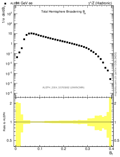 Plot of broadj in 91 GeV ee collisions