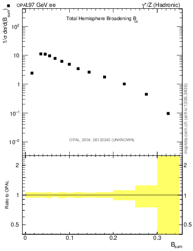 Plot of broadj in 197 GeV ee collisions