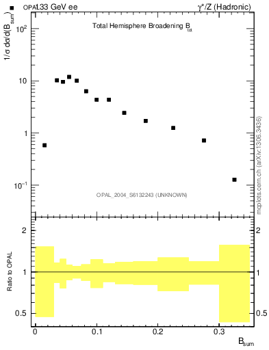 Plot of broadj in 133 GeV ee collisions