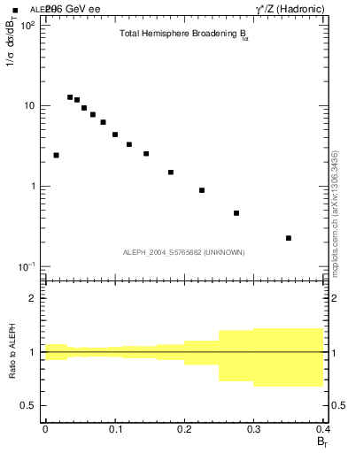 Plot of broadj in 206 GeV ee collisions