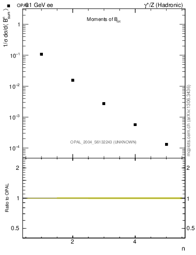 Plot of broadj-mom in 91 GeV ee collisions