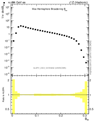 Plot of broadjmax in 91 GeV ee collisions